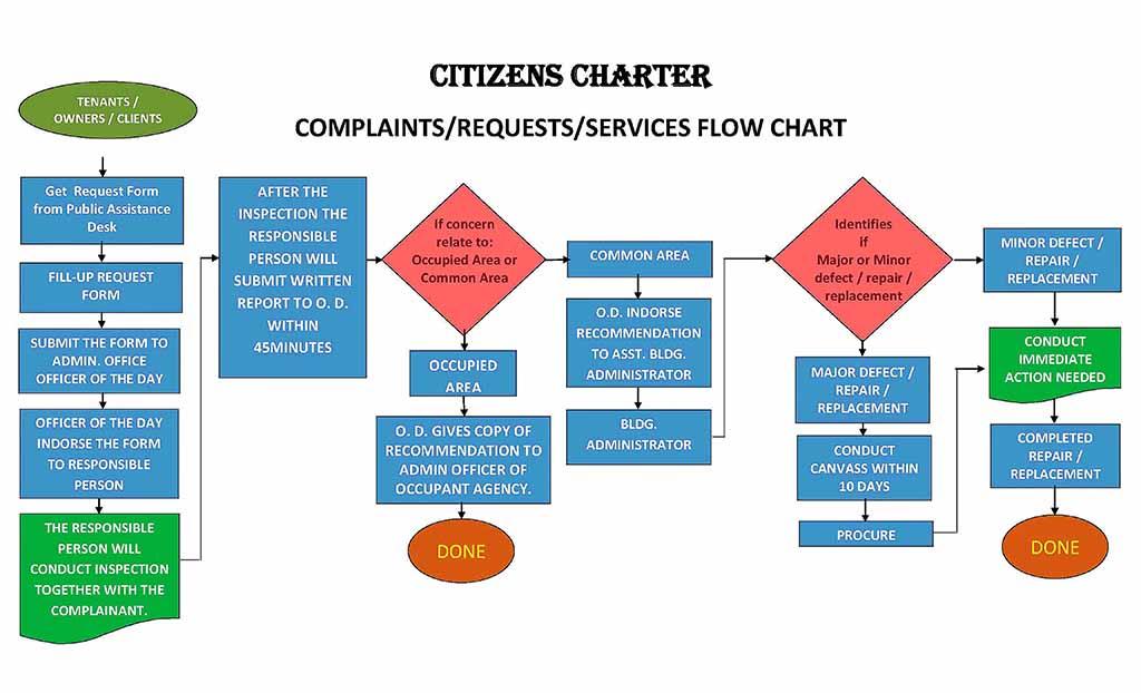 pdgcc-citizens-charter_page_06-3